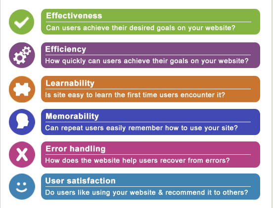 Website Usability Elements