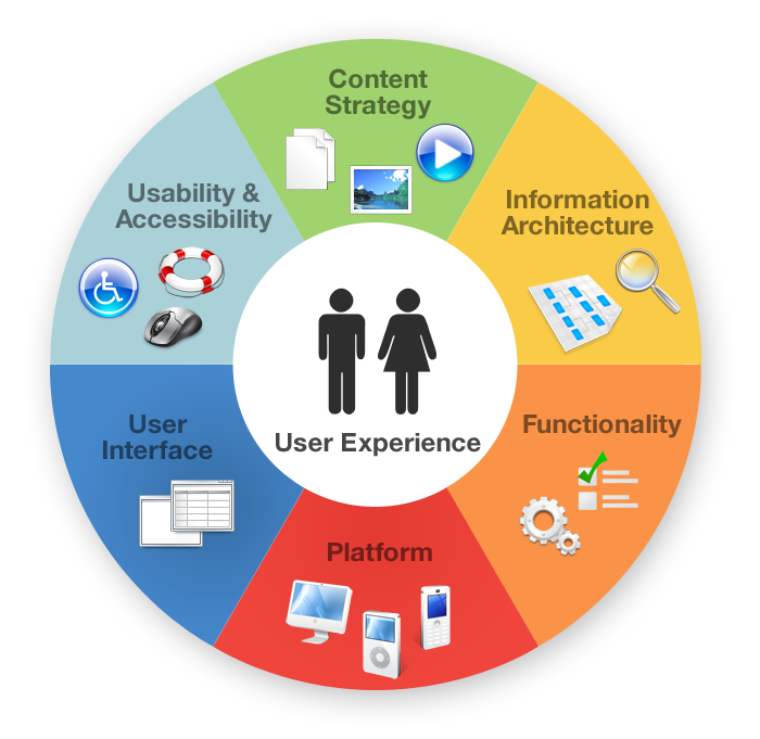 Website user experience wheel